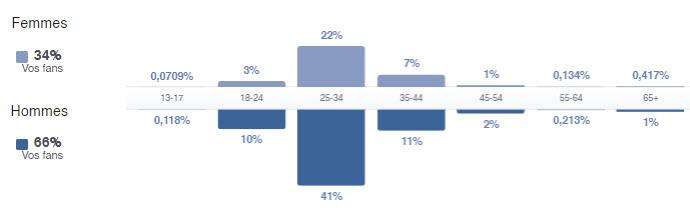 Données démographiques de notre page Facebook.